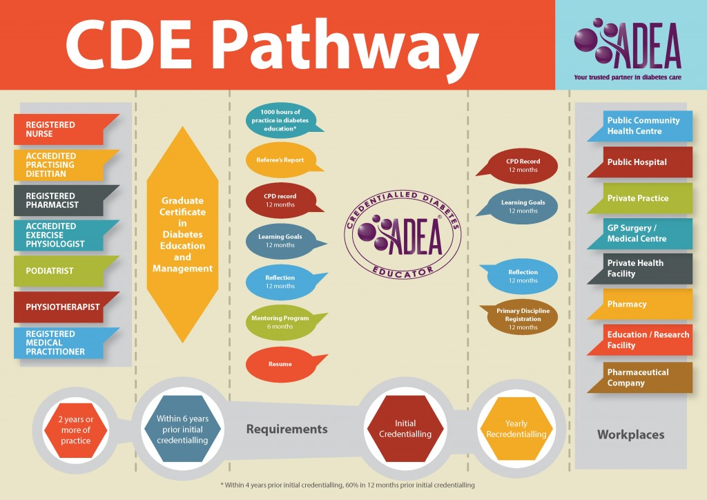 Click here to download a high resolution version of the CDE pathway