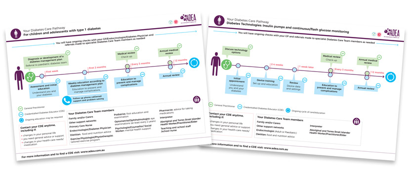 Diabetes Care Pathways: Download your pathway PDF now